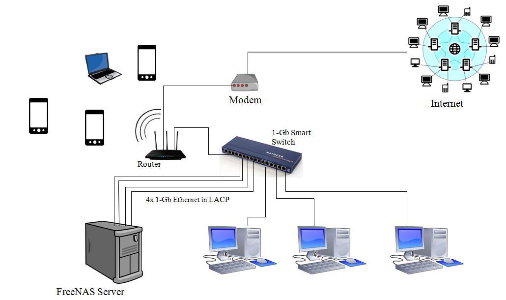 Основные методы защиты домашней сети