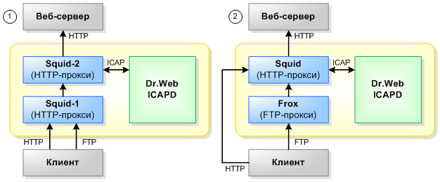 Dr.web ICAPD + Squid  Astra Linux