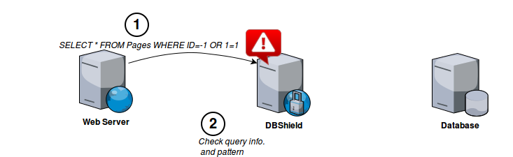 DBShield – брандмауэр базы данных на основе Go