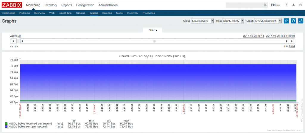 Как добавить мониторинг MySQL в Zabbix 3.2
