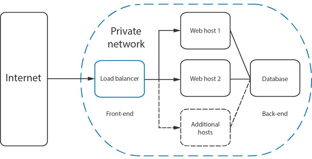 Как настроить балансировщик нагрузки в Nginx с минимальным подключением