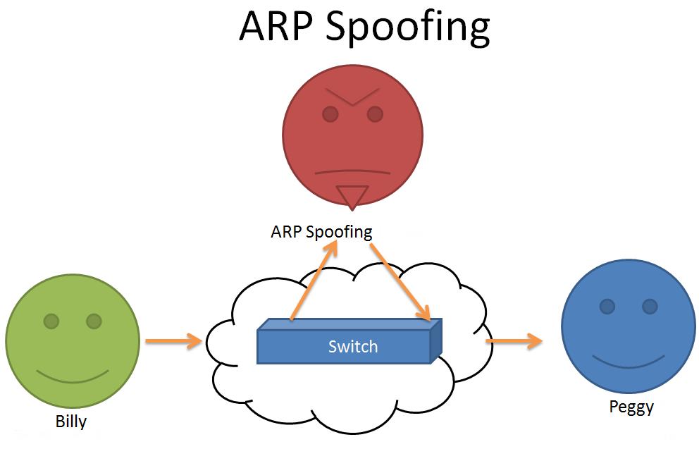 Как реализовать ARP спуффинг атаку