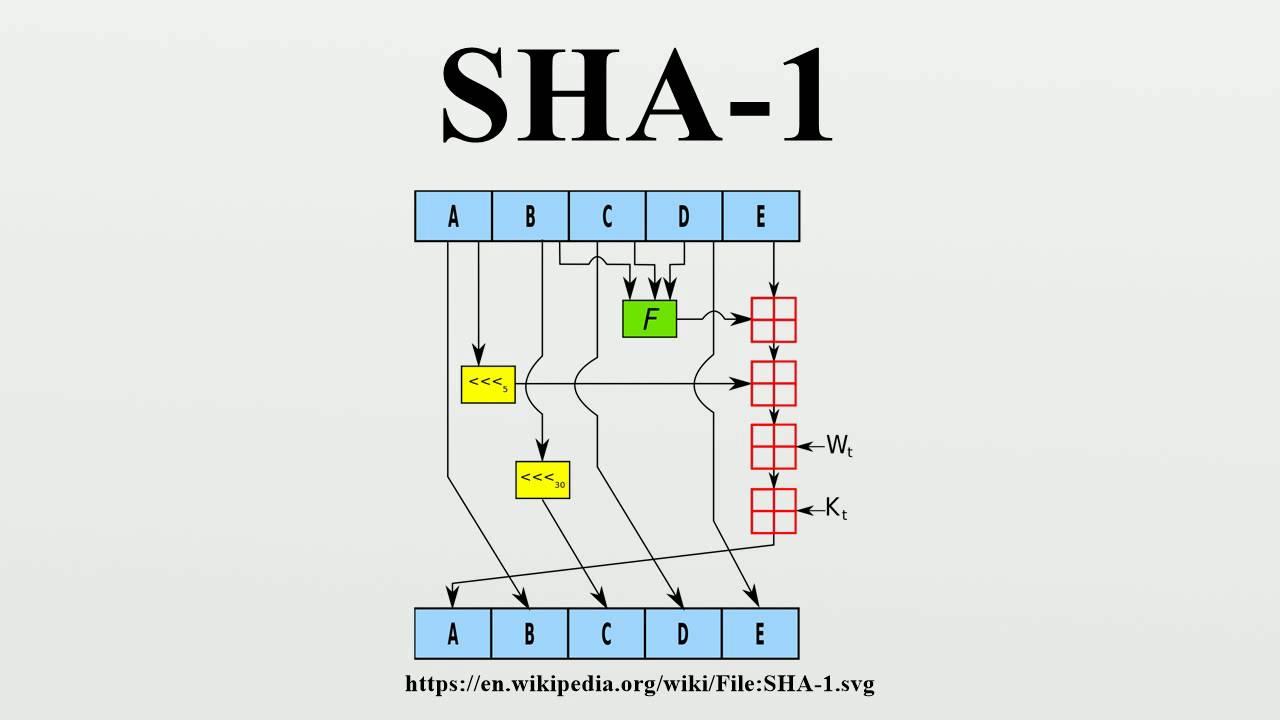 Linux sha1sum команда для начинающих (с примерами)