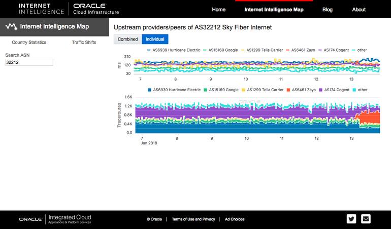 Как использовать карту интернет-интеллекта Oracle для просмотра угроз в реальном времени