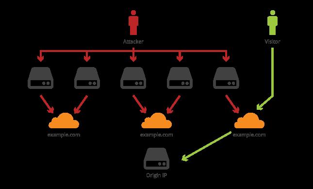 CloudFlair — найти исходные серверы сайтов, защищенных CloudFlare