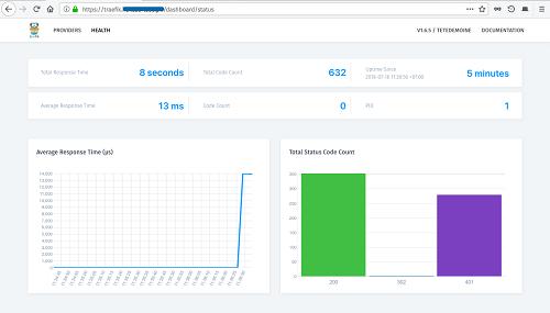Docker Гайд: Установка Traefik — современный обратный прокси для микросервисов