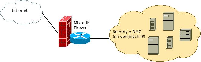Как включить белый список в Fail2ban в Debian Linux