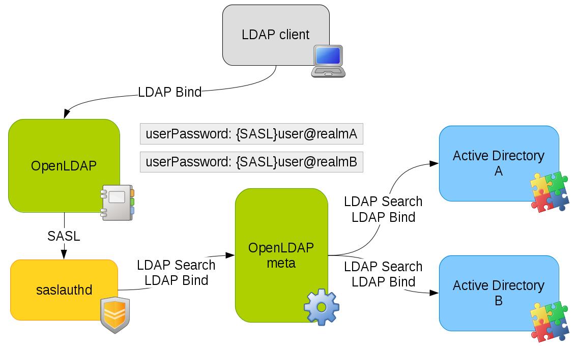 Аутентификация LDAP в Linux