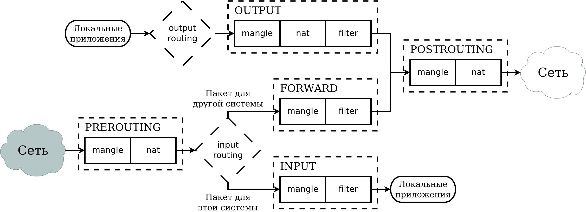 Как сделать правила iptables постоянными после перезагрузки в Linux