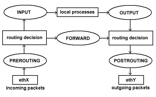 Учебное пособие по брандмауэру Linux: таблицы, цепочки, основы IPTables на пальцах