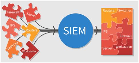 ➰  Лучшие 10 решений SIEM с открытым исходным кодом 2019