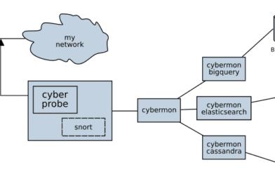 🖧 Cyberprobe: мониторинг сетевых атак в режиме реального времени