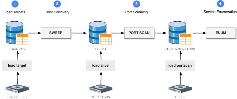⬛  GoScan: интерактивный сетевой сканер