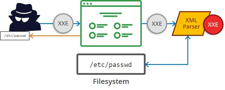 🛥 Как установить Acutenix на Ubuntu 18.04