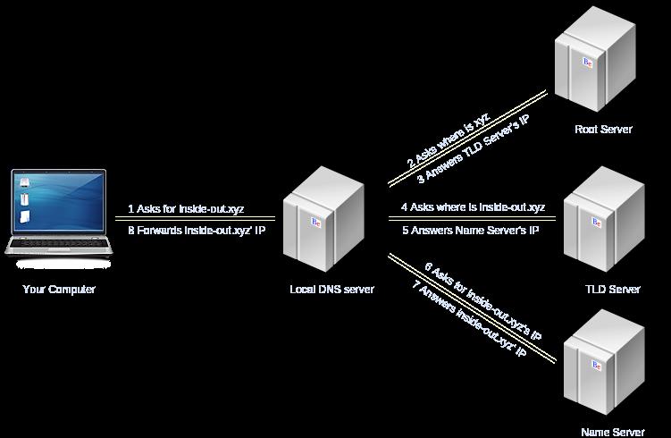✌ 8 советов по предотвращению DNS-атак