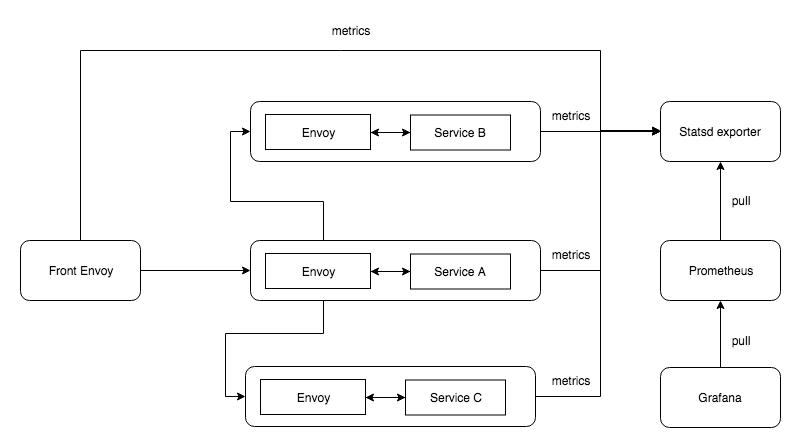 👨⚕️️ Как установить Envoy Proxy на CentOS 7