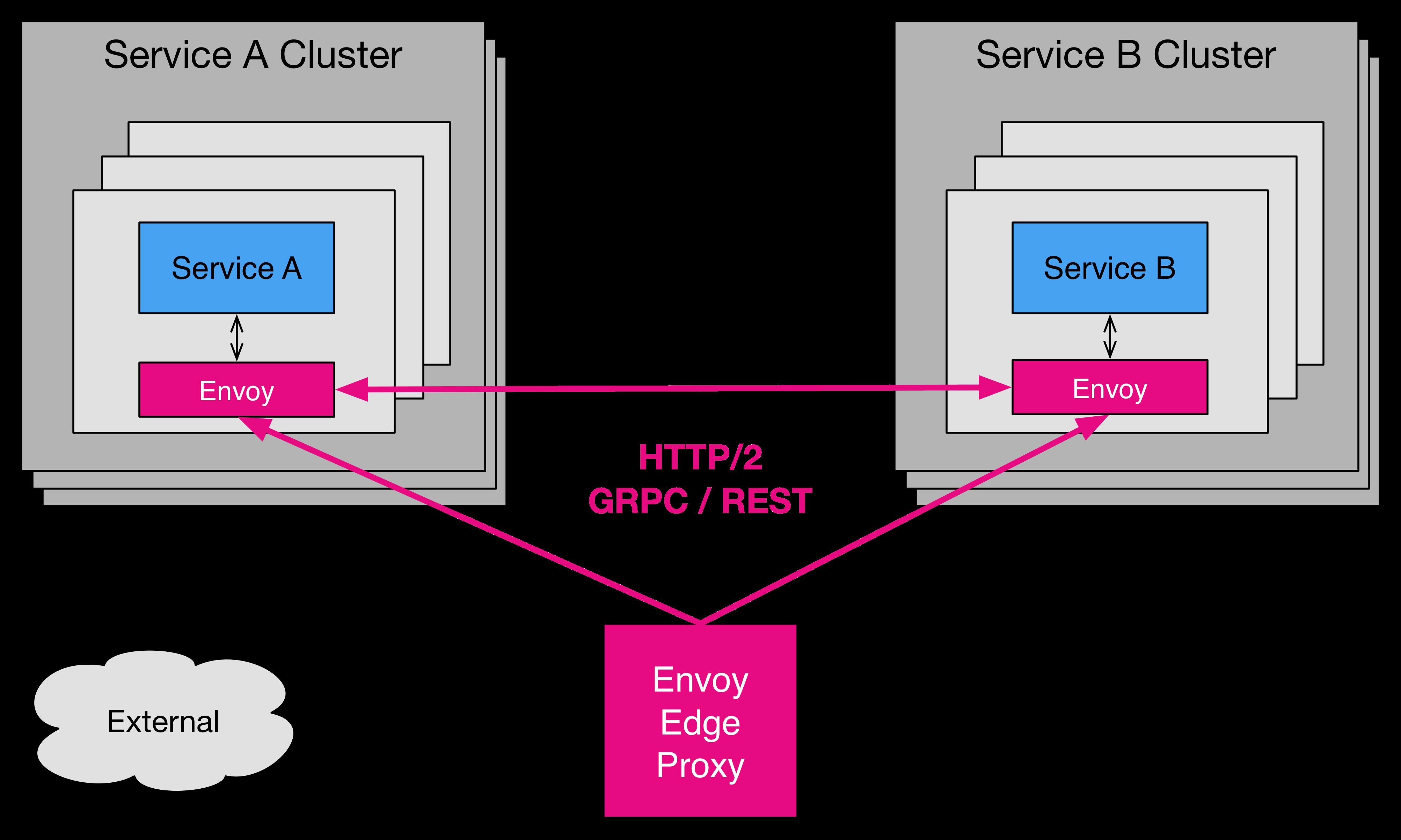 👨⚕️️ Как установить Envoy прокси в Ubuntu / Debian Linux