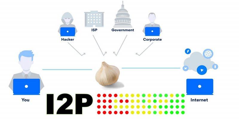 🧄 Как просматривать Интернет анонимно с Garlic маршрутизацией