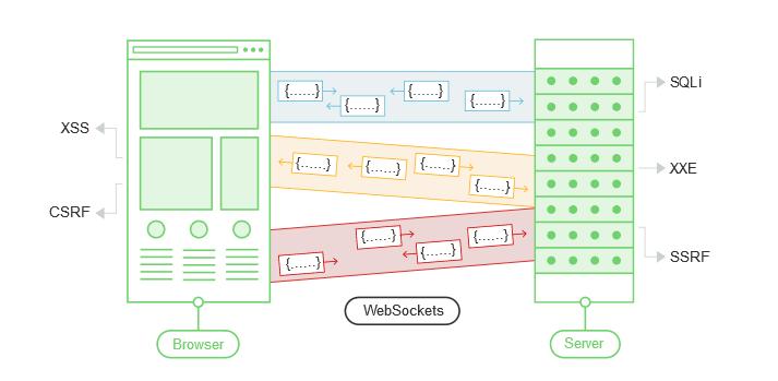 💉 Тестирование на уязвимости безопасности WebSockets