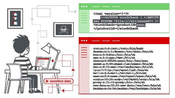 ✗ Список пэйлоадов для инъекций внешнего объекта XML (XXE)
