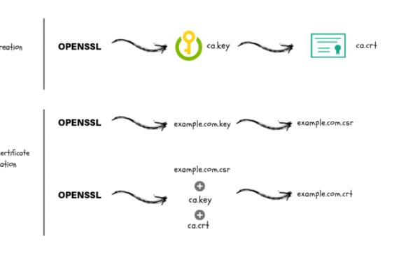 🗝️ Как создать CA и генерировать сертификаты и ключи SSL / TLS