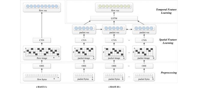 🖧 DeepTraffic: Модели глубокого обучения для классификации сетевого трафика