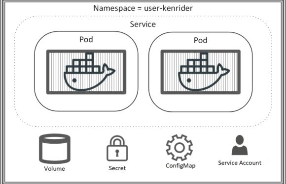 ☸️ Создание изолированной среды пользователя Kubernetes в Docker Enterprise