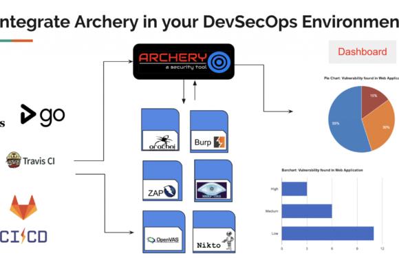 👀  Выпущена версия archerysec v1.4: оценка и управление уязвимостями с открытым исходным кодом