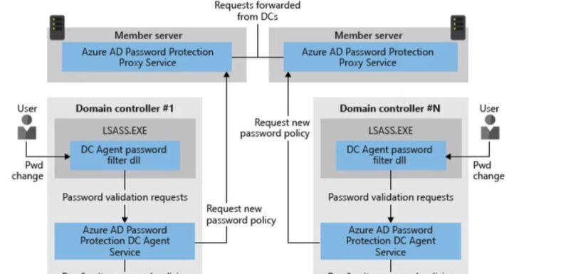 👥 Как запретить пароли из словаря в Azure AD?