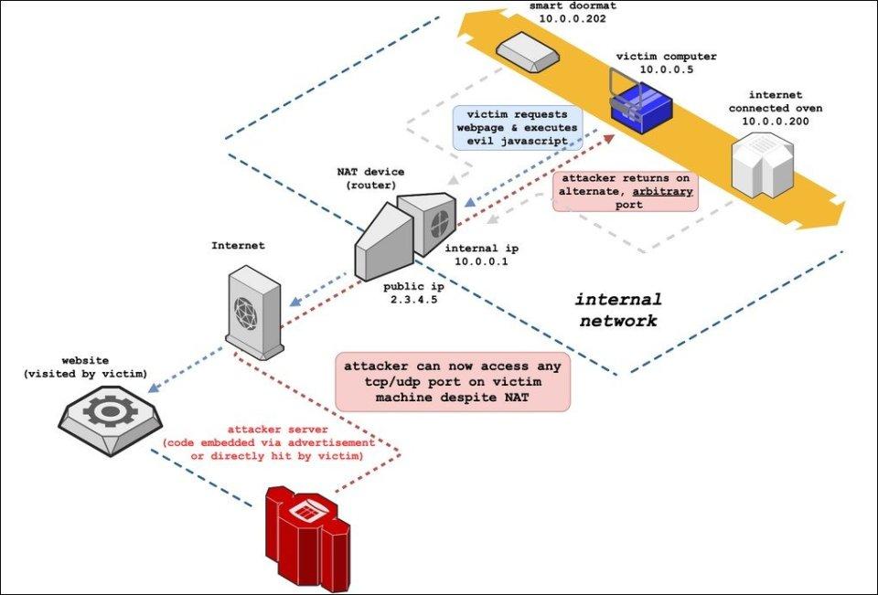 🌐 Chrome заблокирует порт 554, чтобы предотвратить атаки NAT Slipstreaming