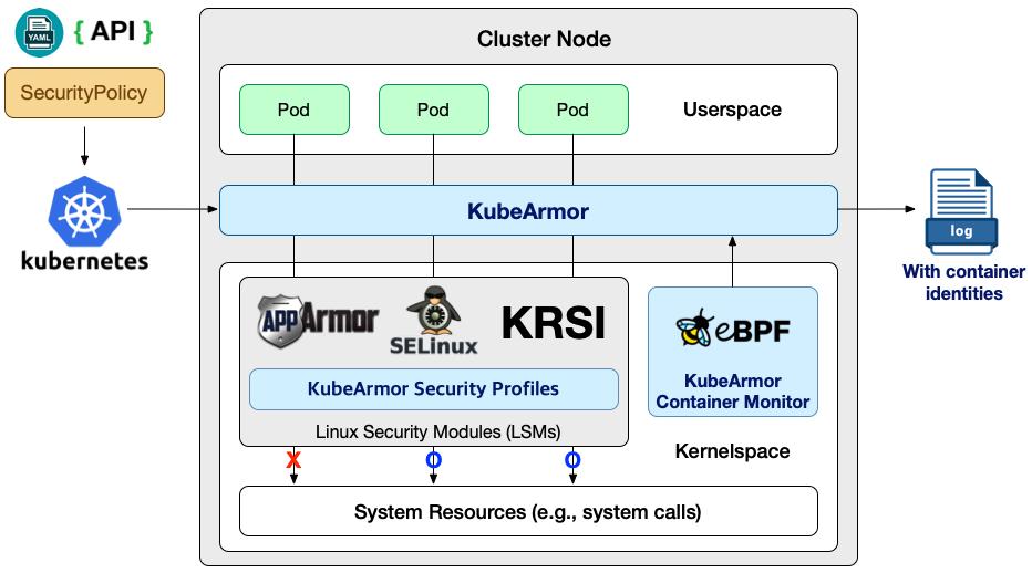 ☸️ KubeArmor – система обеспечения безопасности выполнения контейнеров
