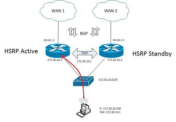 Настройка HSRP на устройствах Cisco — Information Security Squad