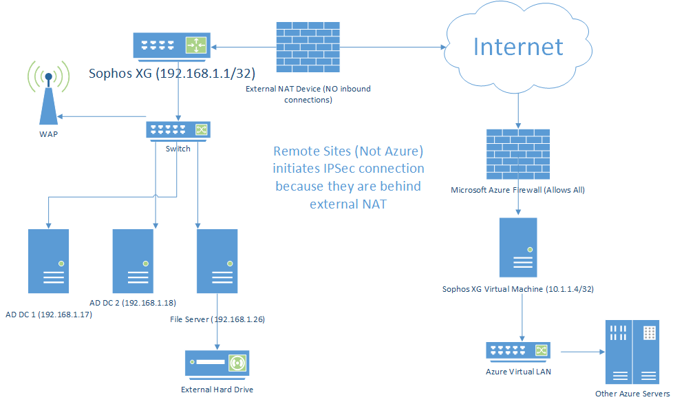 Configure site to site vpn with azure